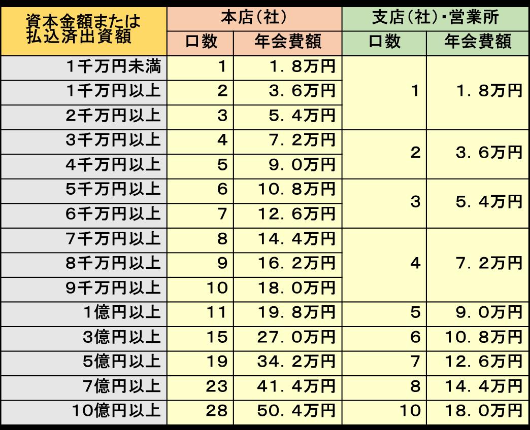 会費基準表(法人).png