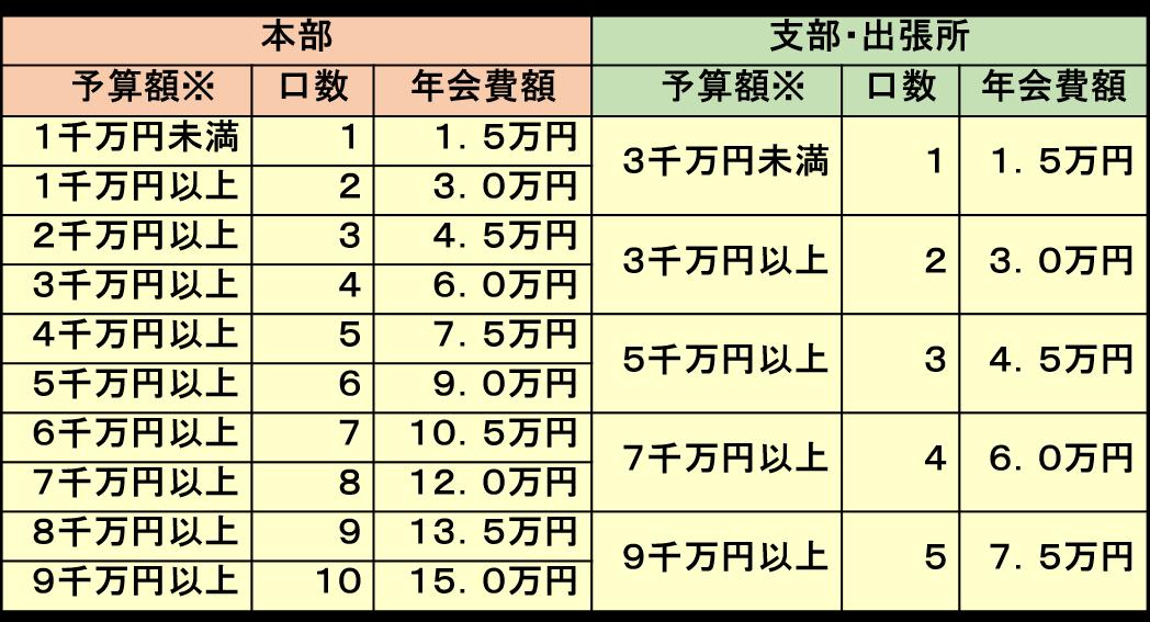 会費基準表(団体).png